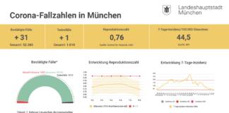 Update 08.02.: Entwicklung der Coronavirus-Fälle in München