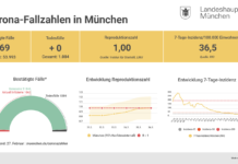 Update 28.02.: Entwicklung der Coronavirus-Fälle in München