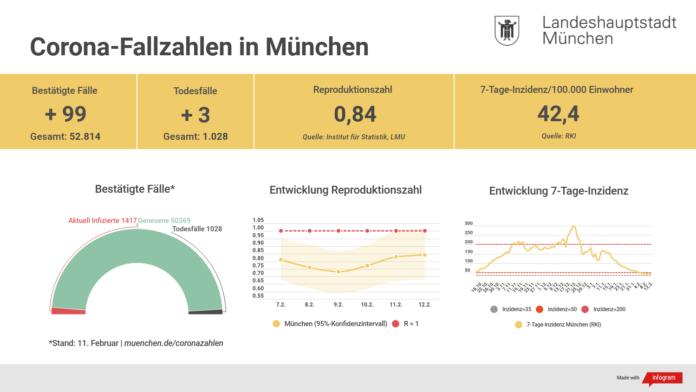 Update 12.02.: Entwicklung der Coronavirus-Fälle in München