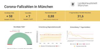 Update 23.02.: Entwicklung der Coronavirus-Fälle in München