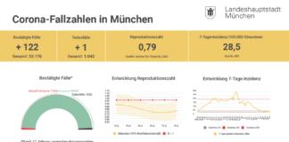 Update 18.02.: Entwicklung der Coronavirus-Fälle in München