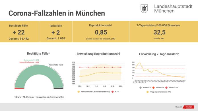 Update 22.02.: Entwicklung der Coronavirus-Fälle in München
