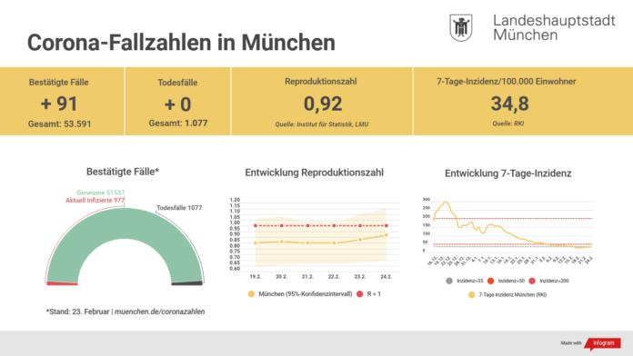 Update 24.02.: Entwicklung der Coronavirus-Fälle in München
