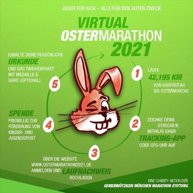 Virtueller OSTERMARATHON 2021 geht in die nächste Runde