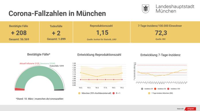 Update 19.03.: Entwicklung der Coronavirus-Fälle in München