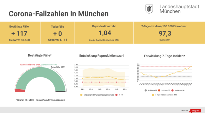 Update 29.03.: Entwicklung der Coronavirus-Fälle in München