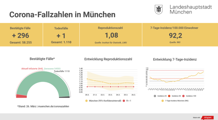 Update 27.03.: Entwicklung der Coronavirus-Fälle in München
