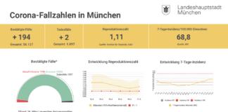 Update 17.03.: Entwicklung der Coronavirus-Fälle in München