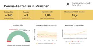 Update 30.03.: Entwicklung der Coronavirus-Fälle in München