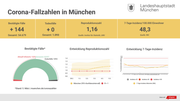 Update 06.03.: Entwicklung der Coronavirus-Fälle in München