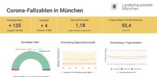 Update 09.03.: Entwicklung der Coronavirus-Fälle in München - 7-Tage-Inzidenz steigt weiter