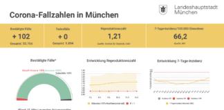 Update 14.03.: Entwicklung der Coronavirus-Fälle in München