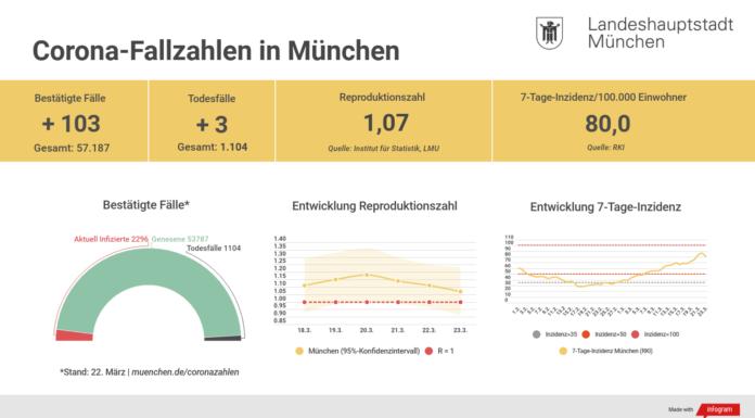 Update 23.03.: Entwicklung der Coronavirus-Fälle in München