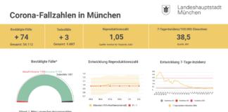 Update 02.03.: Entwicklung der Coronavirus-Fälle in München