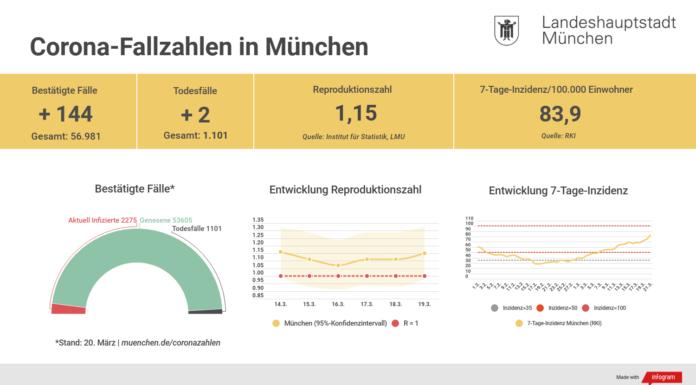 Update 21.03.: Entwicklung der Coronavirus-Fälle in München