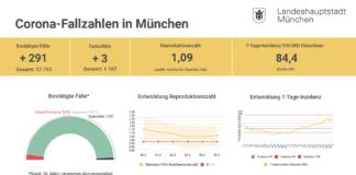Update 25.03.: Entwicklung der Coronavirus-Fälle in München