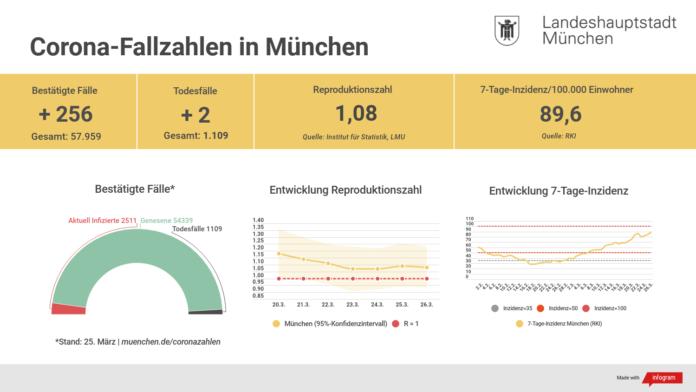 Update 26.03.: Entwicklung der Coronavirus-Fälle in München