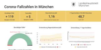 Update 05.03.: Entwicklung der Coronavirus-Fälle in München