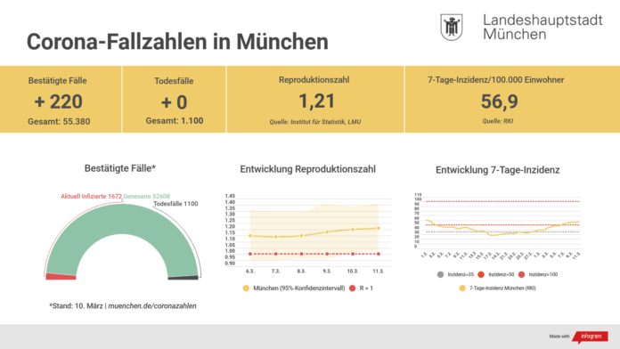 Update 11.03.: Entwicklung der Coronavirus-Fälle in München