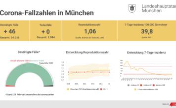 Update 01.03.: Entwicklung der Coronavirus-Fälle in München