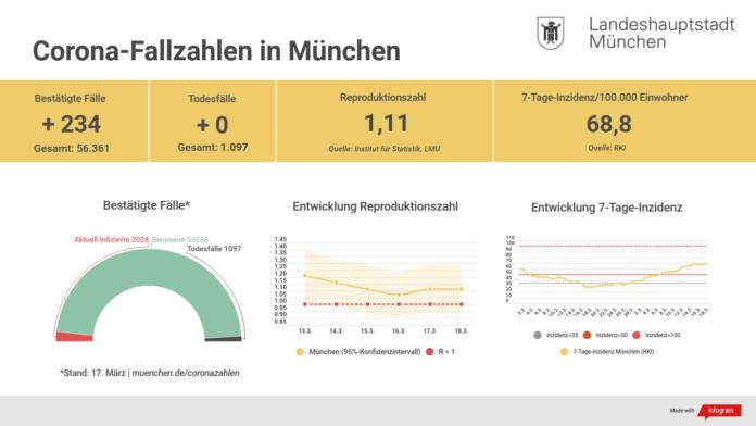 Update 18.03.: Entwicklung der Coronavirus-Fälle in München