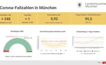 Update 09.04.: Entwicklung der Coronavirus-Fälle in München
