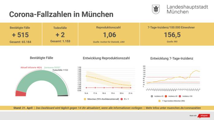 Update 21.04.: Entwicklung der Coronavirus-Fälle in München