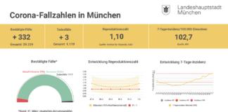 Update 01.04.: Entwicklung der Coronavirus-Fälle in München