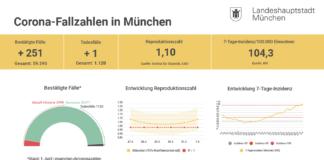 Update 02.04.: Entwicklung der Coronavirus-Fälle in München