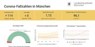 Update 05.04.: Entwicklung der Coronavirus-Fälle in München
