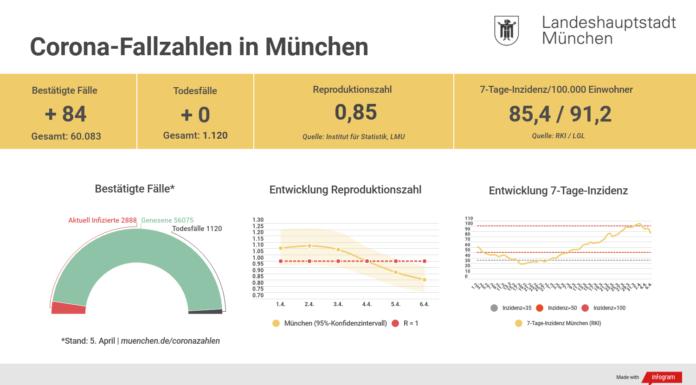 Update 06.04.: Entwicklung der Coronavirus-Fälle in München