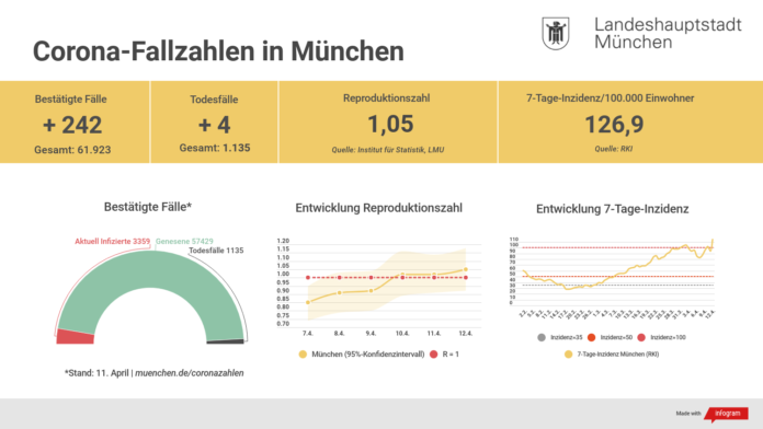 Update 12.04.: Entwicklung der Coronavirus-Fälle in München