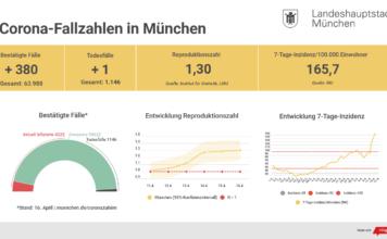 Update 17.04.: Entwicklung der Coronavirus-Fälle in München