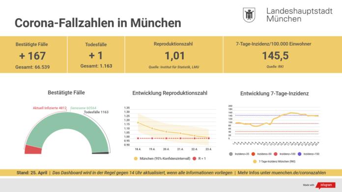 Update 25.04.: Entwicklung der Coronavirus-Fälle in München