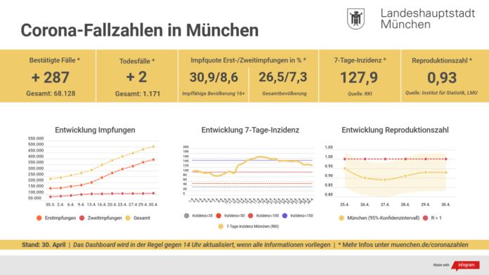 Update 30.04.: Entwicklung der Coronavirus-Fälle in München