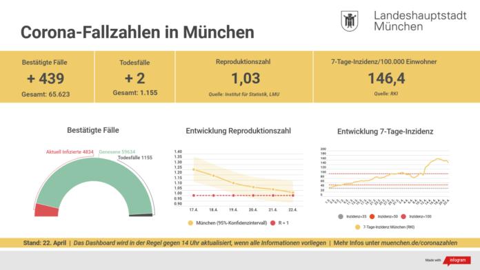 Update 22.04.: Entwicklung der Coronavirus-Fälle in München
