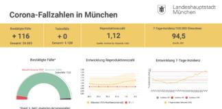 Update 04.04.: Entwicklung der Coronavirus-Fälle in München