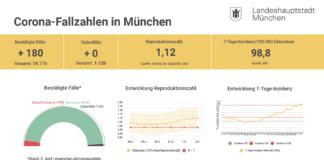 Update 03.04.: Entwicklung der Coronavirus-Fälle in München