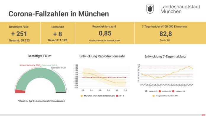 Update 07.04.: Entwicklung der Coronavirus-Fälle in München