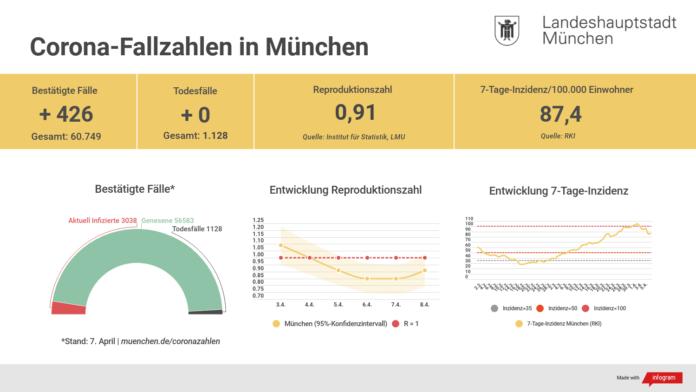 Update 08.04.: Entwicklung der Coronavirus-Fälle in München
