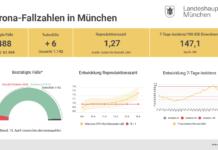 Update 14.04.: Entwicklung der Coronavirus-Fälle in München