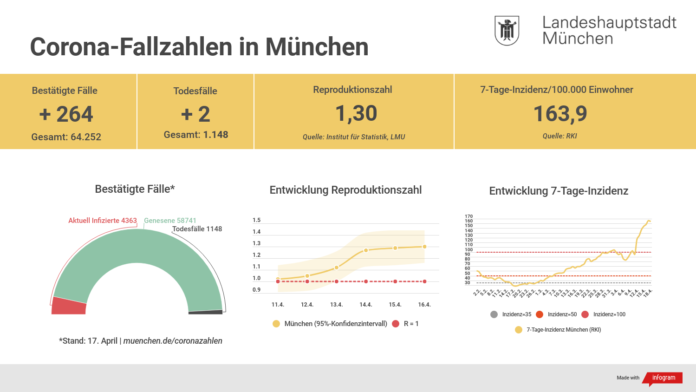 Update 18.04.: Entwicklung der Coronavirus-Fälle in München