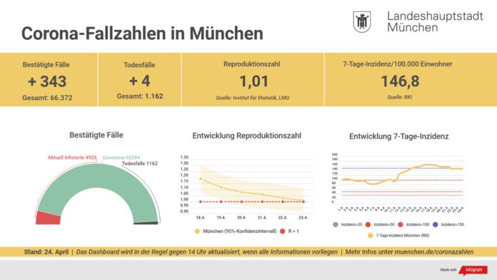 Update 24.04.: Entwicklung der Coronavirus-Fälle in München