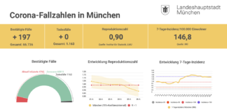 Update 26.04.: Entwicklung der Coronavirus-Fälle in München