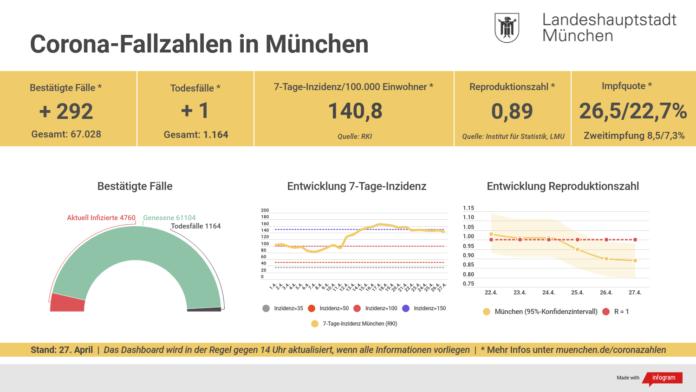 Update 27.04.: Entwicklung der Coronavirus-Fälle in München