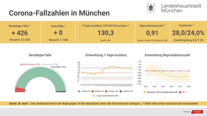 Update 28.04.: Entwicklung der Coronavirus-Fälle in München