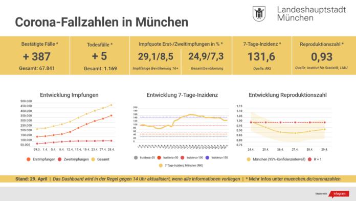 Update 29.04.: Entwicklung der Coronavirus-Fälle in München