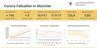 Update 03.05.: Entwicklung der Coronavirus-Fälle in München