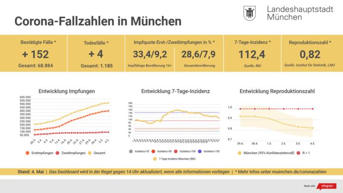 Update 04.05.: Entwicklung der Coronavirus-Fälle in München