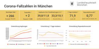 Update 12.05.: Entwicklung der Coronavirus-Fälle in München